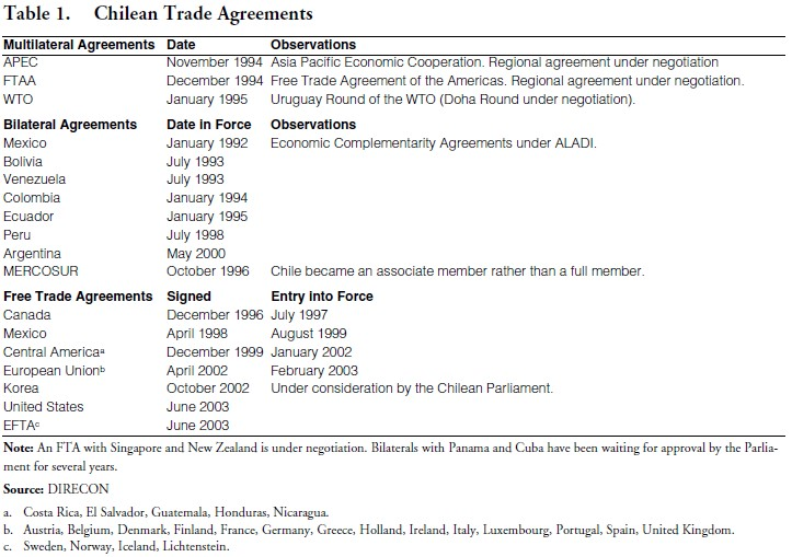 Chiles Trade Policy And The Chile United States Free Trade