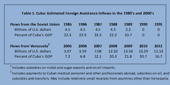 foreign-assistance