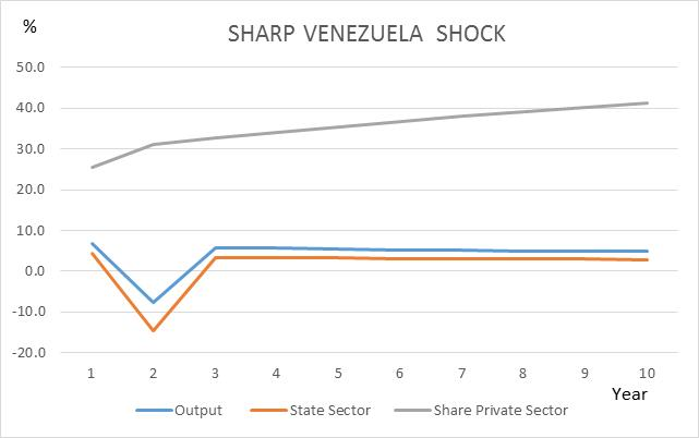 SHARP-VENEZUELA-SHOCK