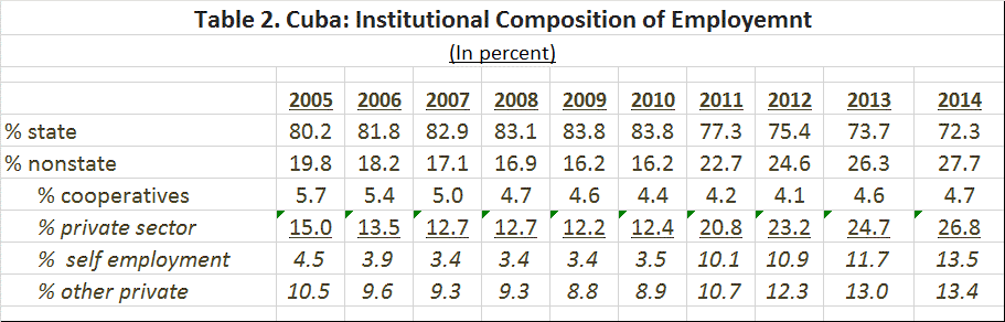 Institutional Composition of Employment 2014