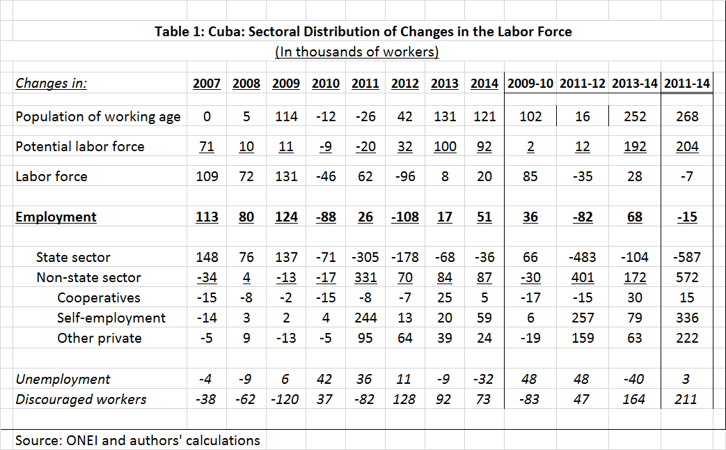 Sectoral Distribution of Changes in the Labor Force