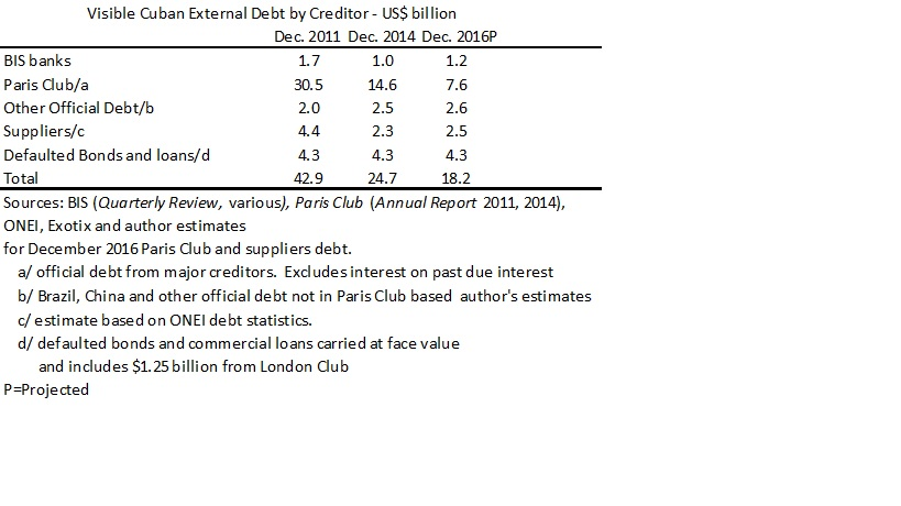 Visible External Debt