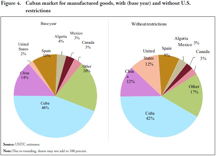 Overview of Cuban Imports of Goods and Services and Effects